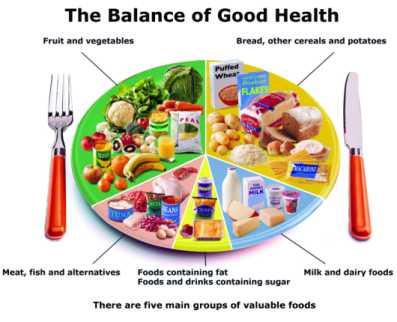 Tasakaalustatud toitumine for Food wheel template