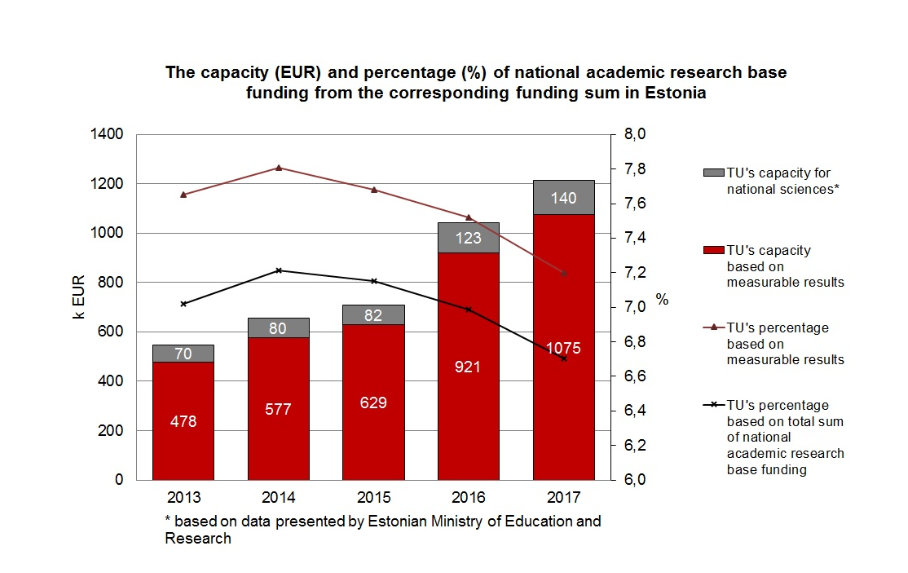 Capacity of national academic research base