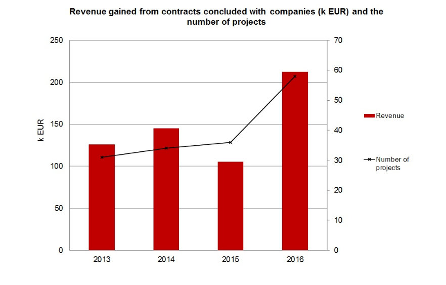 Revenue from contracts with companies