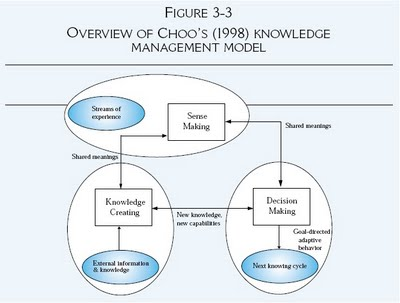 The choo sense making km model theoretical models of information knowledge creation is a process that allows an organization to create or acquire organize and process information in order to generate new knowledge ccuart Gallery